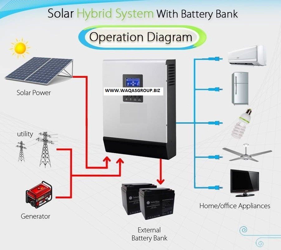Solar Inverter Price List In Pakistan 2019, Hybrid